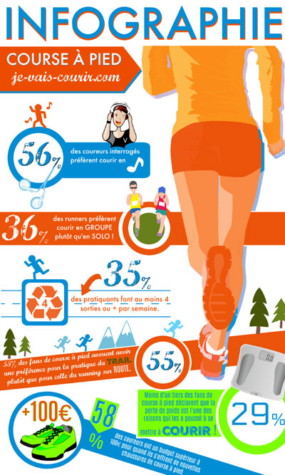 Infographie running Course à pied