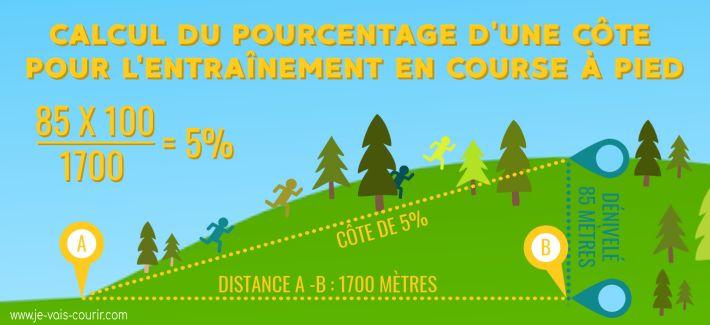 Calcul de pourcentage de cote pour entrainement running trail