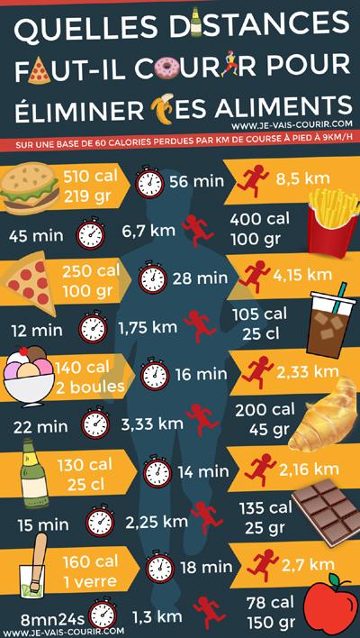 Quelles distances et temps faut-il courir pour éliminer des aliments infographie