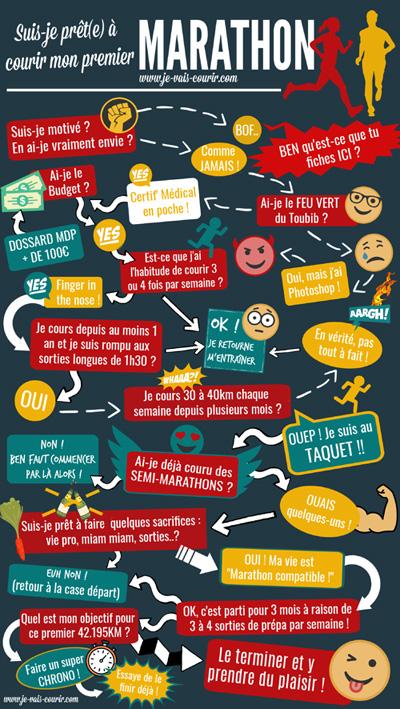 Infographie - Suis-je prêt à courir un premier marathon?